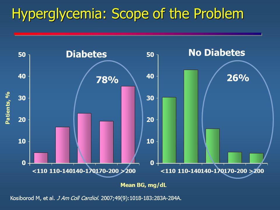 Hyperglycemia: Scope of the Problem Hyperglycemia: Scope of the Problem Kosiborod M, et al. J Am Coll Cardiol. 2007;49(9):1018-183:283A-284A. No Diabe