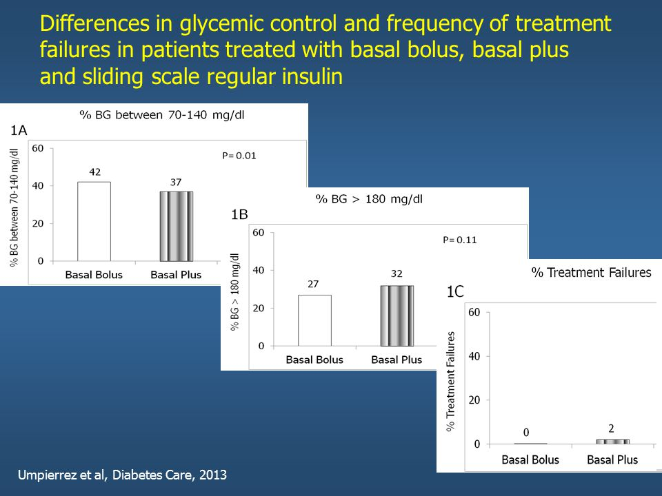 Differences in glycemic control and frequency of treatment failures in patients treated with basal bolus, basal plus and sliding scale regular insulin