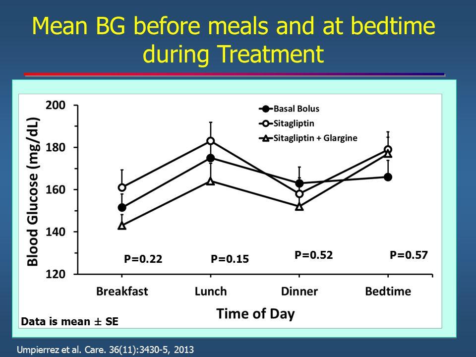 Mean BG before meals and at bedtime during Treatment Data is mean ± SE P=0.22P=0.15 P=0.52P=0.57 Umpierrez et al. Care. 36(11):3430-5, 2013