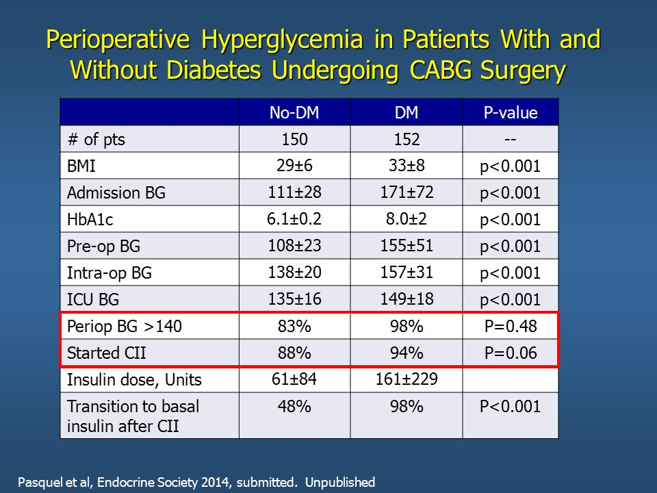 Hyperglycemia*: A Common Comorbidity in Medical-Surgical Patients in a Community Hospital 62% 12% 26% Normoglycemia Known Diabetes New Hyperglycemia Umpierrez G et al, J Clin Endocrinol Metabol 87:978, 2002 n = 2,020 * Hyperglycemia: Fasting BG  126 mg/dl or Random BG  200 mg/dl X 2 or Random BG  200 mg/dl X 2