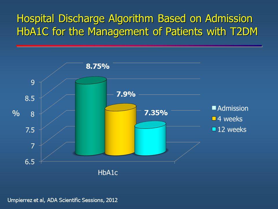 Hospital Discharge Algorithm Based on Admission HbA1C for the Management of Patients with T2DM 8.75% 7.9% 7.35% % Umpierrez et al, ADA Scientific Sess