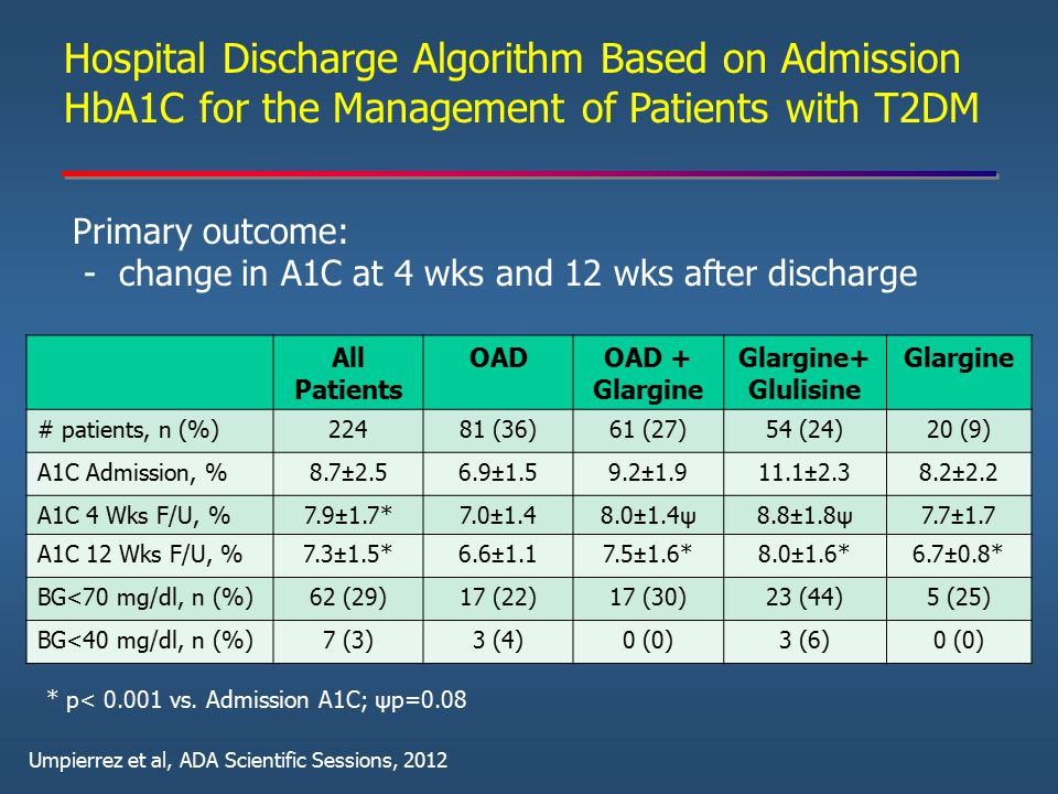 Hospital Discharge Algorithm Based on Admission HbA1C for the Management of Patients with T2DM Primary outcome: - change in A1C at 4 wks and 12 wks af