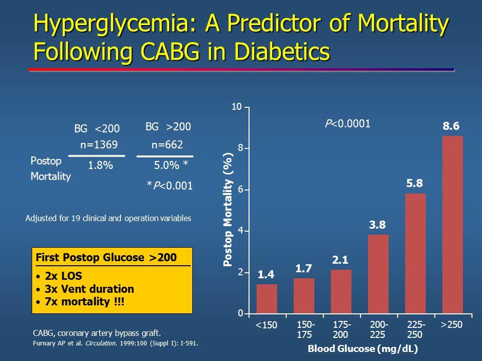 Blood Glucose (mg/dL) <150 150- 175 200- 225 175- 200 >250 225- 250 P<0.0001 *P<0.001 Postop Mortality BG <200 n=662 1.8% BG >200 n=1369 5.0% * Postop