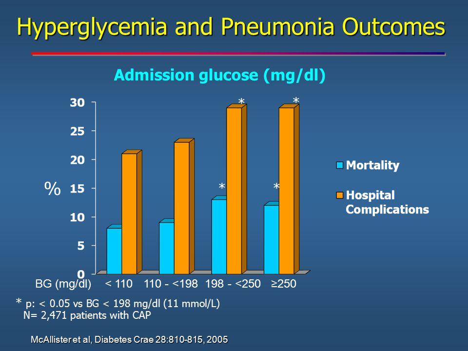 Hyperglycemia and Pneumonia Outcomes BG (mg/dl) < 110 110 - <198 198 - <250 ≥250 ** * * * p: < 0.05 vs BG < 198 mg/dl (11 mmol/L) Admission glucose (m