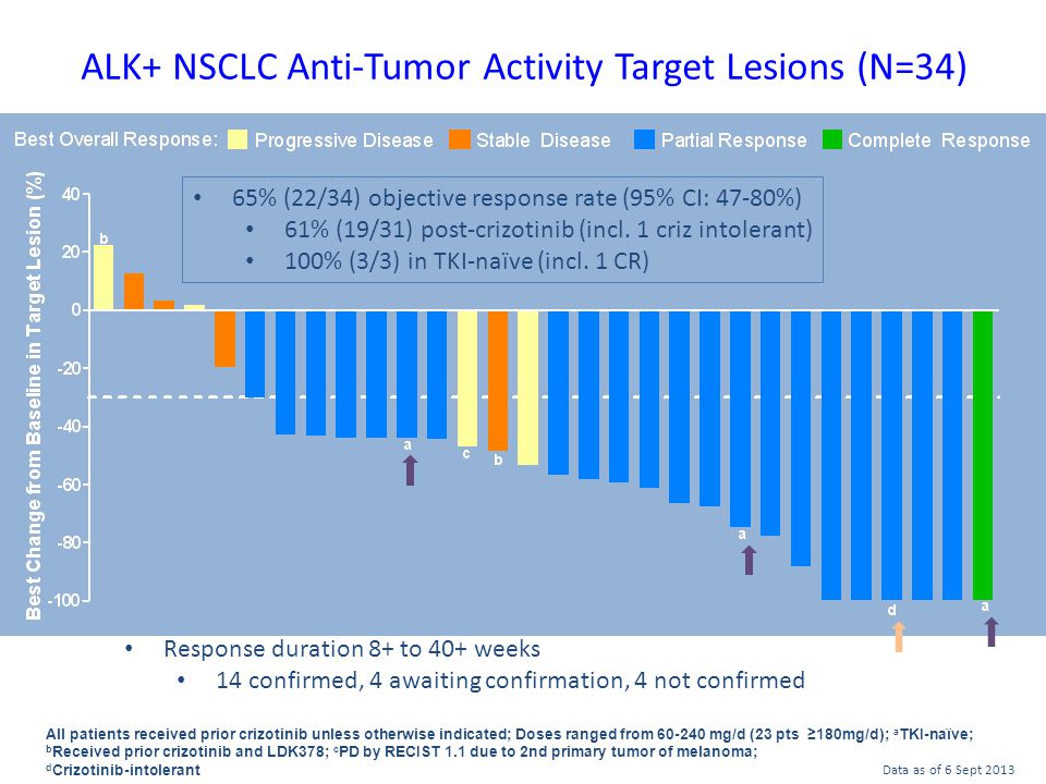 ALK+ NSCLC Anti-Tumor Activity Target Lesions (N=34) 37 All patients received prior crizotinib unless otherwise indicated; Doses ranged from 60-240 mg/d (23 pts ≥180mg/d); a TKI-naïve; b Received prior crizotinib and LDK378; c PD by RECIST 1.1 due to 2nd primary tumor of melanoma; d Crizotinib-intolerant Response duration 8+ to 40+ weeks 14 confirmed, 4 awaiting confirmation, 4 not confirmed Data as of 6 Sept 2013 65% (22/34) objective response rate (95% CI: 47-80%) 61% (19/31) post-crizotinib (incl.