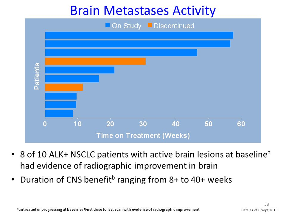 8 of 10 ALK+ NSCLC patients with active brain lesions at baseline a had evidence of radiographic improvement in brain Duration of CNS benefit b ranging from 8+ to 40+ weeks Brain Metastases Activity 38 Data as of 6 Sept 2013 a untreated or progressing at baseline; b First dose to last scan with evidence of radiographic improvement