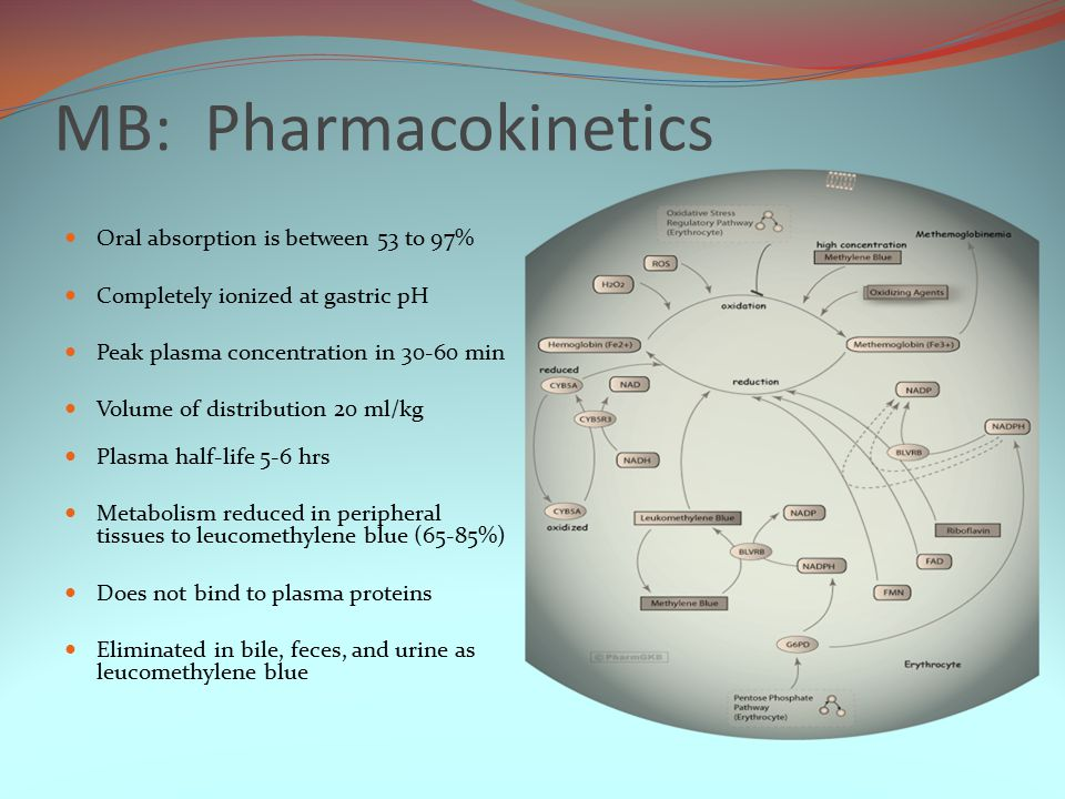 MB: Pharmacokinetics Oral absorption is between 53 to 97% Completely ionized at gastric pH Peak plasma concentration in 30-60 min Volume of distribution 20 ml/kg Plasma half-life 5-6 hrs Metabolism reduced in peripheral tissues to leucomethylene blue (65-85%) Does not bind to plasma proteins Eliminated in bile, feces, and urine as leucomethylene blue
