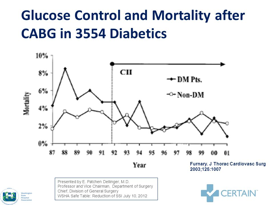 Glucose Control and Mortality after CABG in 3554 Diabetics Furnary.