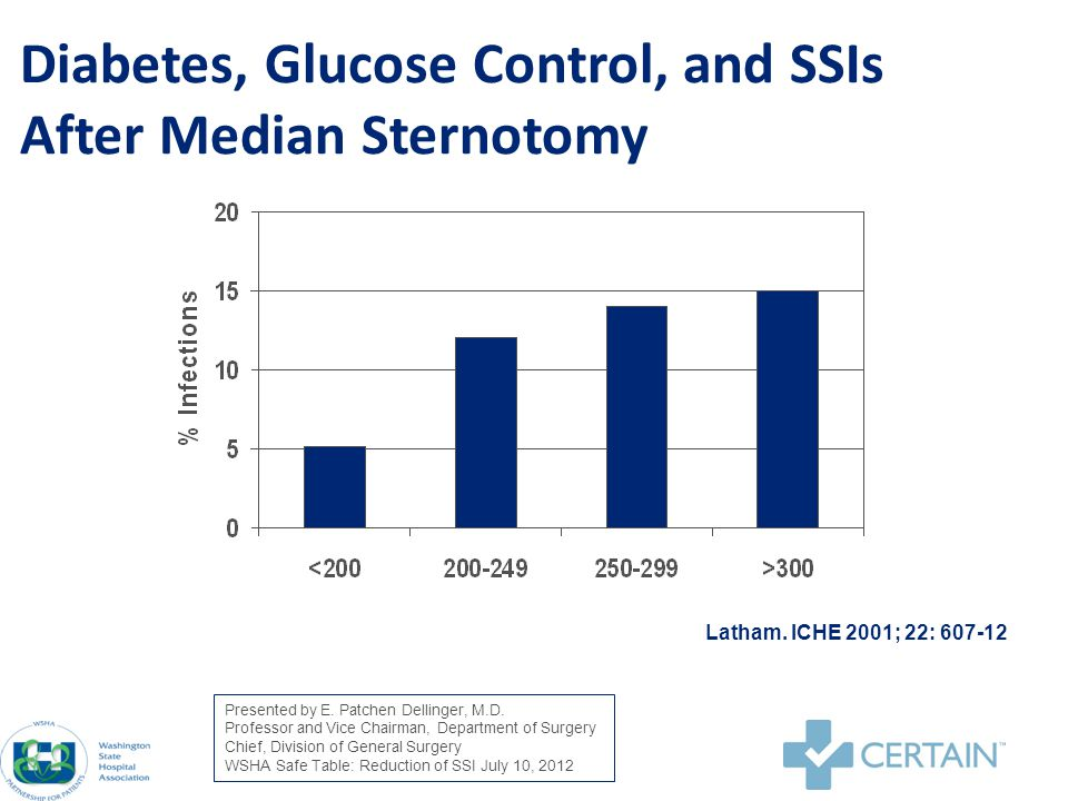 Rabbit 2 Study – Surgery Basal/Bolus vs Sliding Scale Insulin Basal BolusSliding Scalep value Patients104107 Mean Fasting1551670.04 Mean Daily157176.001 Readings < 14053%31%.001 Wound infections311.05 Any complication926.003 Umpierrez.