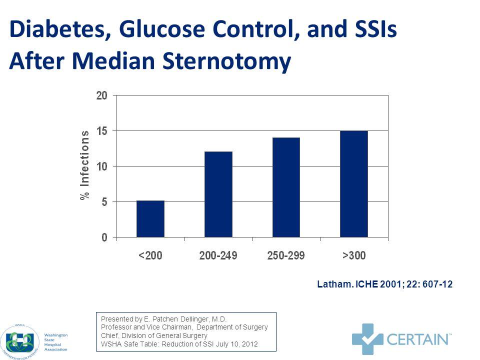 I.V.Insulin Infusion Protocol Presented by E. Patchen Dellinger, M.D.