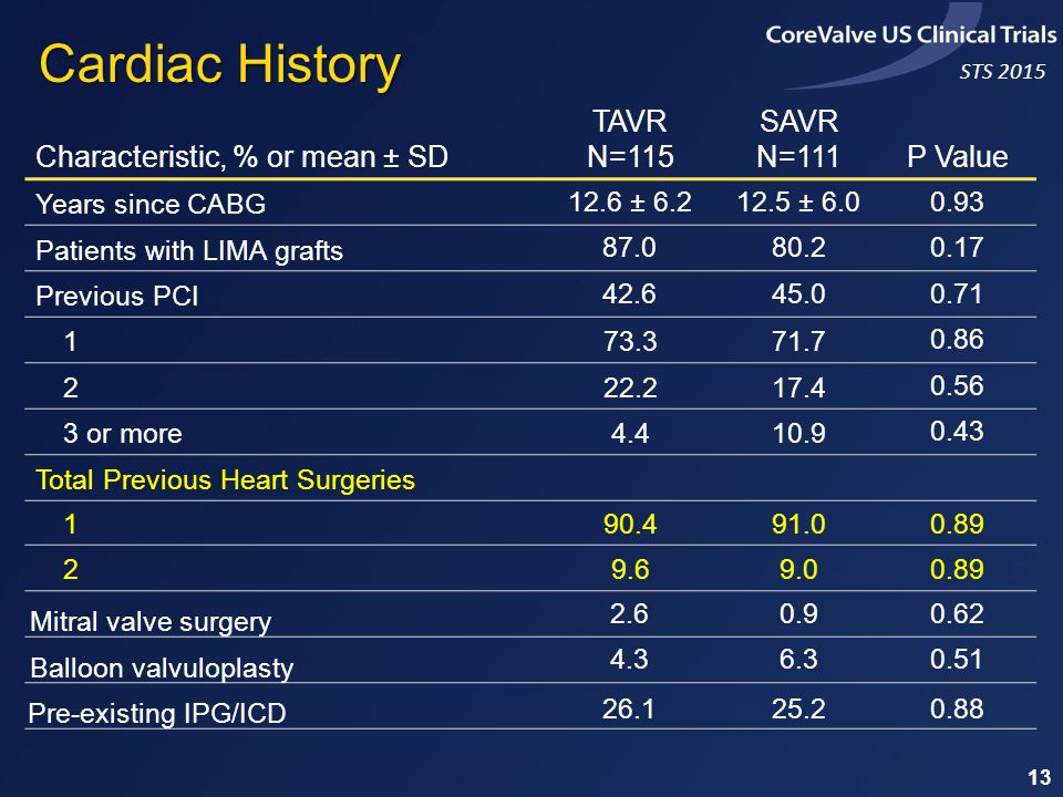 STS 2015 13 Characteristic, % or mean ± SD TAVR N=115 SAVR N=111P Value Years since CABG 12.6 ± 6.212.5 ± 6.00.93 Patients with LIMA grafts 87.080.20.17 Previous PCI 42.645.00.71 173.371.7 0.86 222.217.4 0.56 3 or more4.410.9 0.43 Total Previous Heart Surgeries 190.491.00.89 29.69.00.89 Mitral valve surgery 2.60.90.62 Balloon valvuloplasty 4.36.30.51 Pre-existing IPG/ICD 26.125.20.88 Cardiac History
