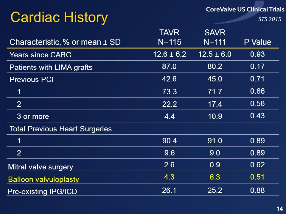 STS 2015 14 Characteristic, % or mean ± SD TAVR N=115 SAVR N=111P Value Years since CABG 12.6 ± 6.212.5 ± 6.00.93 Patients with LIMA grafts 87.080.20.17 Previous PCI 42.645.00.71 173.371.7 0.86 222.217.4 0.56 3 or more4.410.9 0.43 Total Previous Heart Surgeries 190.491.00.89 29.69.00.89 Mitral valve surgery 2.60.90.62 Balloon valvuloplasty 4.36.30.51 Pre-existing IPG/ICD 26.125.20.88 Cardiac History