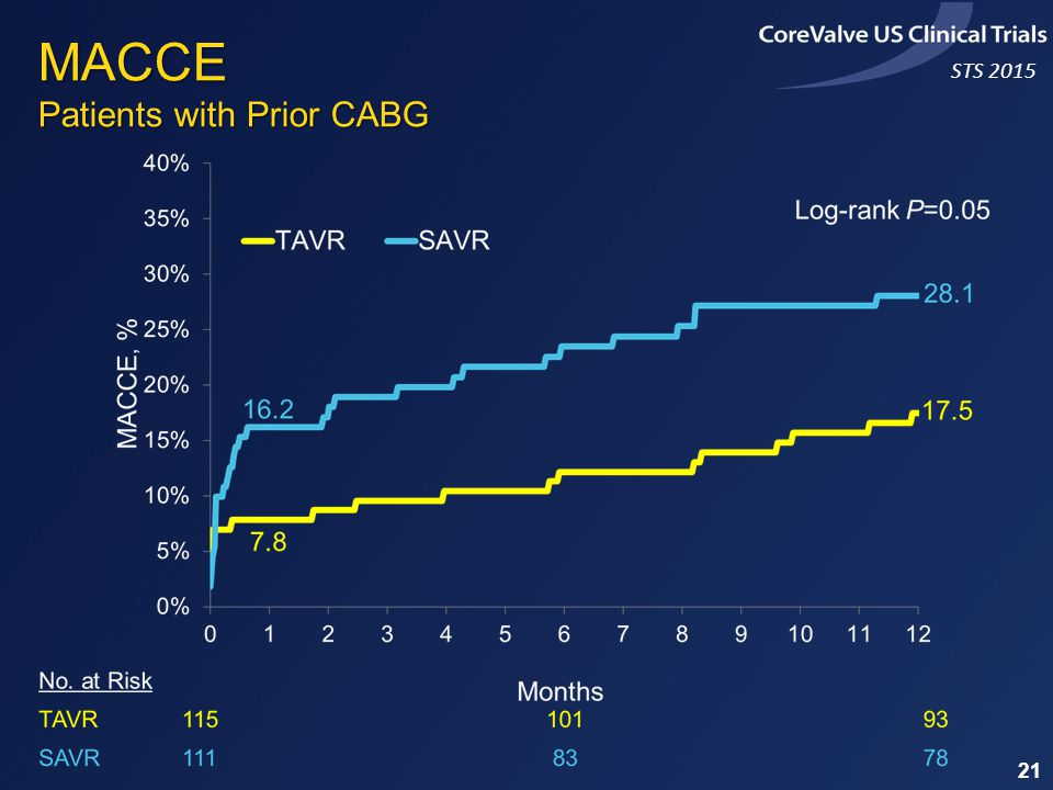 STS 2015 MACCE Patients with Prior CABG 21
