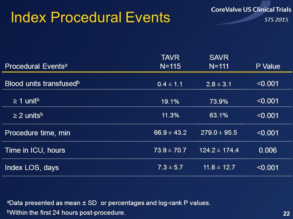 STS 2015 Index Procedural Events Procedural Events a TAVR N=115 SAVR N=111P Value Blood units transfused b 0.4 ± 1.12.8 ± 3.1 <0.001 ≥ 1 unit b 19.1%73.9% <0.001 ≥ 2 units b 11.3%63.1% <0.001 Procedure time, min 66.9 ± 43.2279.0 ± 95.5 <0.001 Time in ICU, hours 73.9 ± 70.7124.2 ± 174.4 0.006 Index LOS, days 7.3 ± 5.711.8 ± 12.7 <0.001 a Data presented as mean ± SD or percentages and log-rank P values.