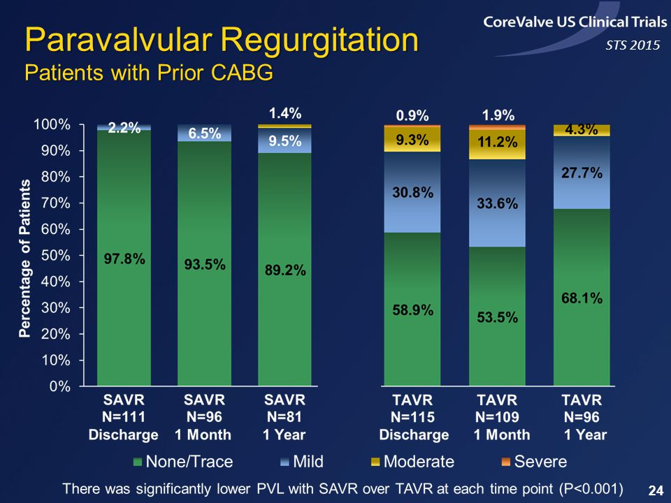 STS 2015 Paravalvular Regurgitation Patients with Prior CABG 24