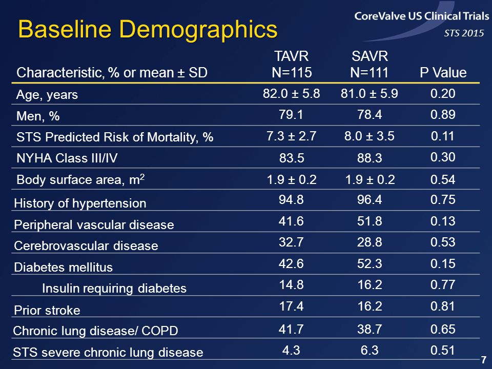 STS 2015 Characteristic, % or mean ± SD TAVR N=115 SAVR N=111P Value Age, years 82.0 ± 5.881.0 ± 5.90.20 Men, % 79.178.40.89 STS Predicted Risk of Mortality, % 7.3 ± 2.78.0 ± 3.50.11 NYHA Class III/IV83.588.3 0.30 Body surface area, m 2 1.9 ± 0.2 0.54 History of hypertension 94.896.40.75 Peripheral vascular disease 41.651.80.13 Cerebrovascular disease 32.728.80.53 Diabetes mellitus 42.652.30.15 Insulin requiring diabetes 14.816.20.77 Prior stroke 17.416.20.81 Chronic lung disease/ COPD 41.738.70.65 STS severe chronic lung disease 4.36.30.51 Baseline Demographics 7