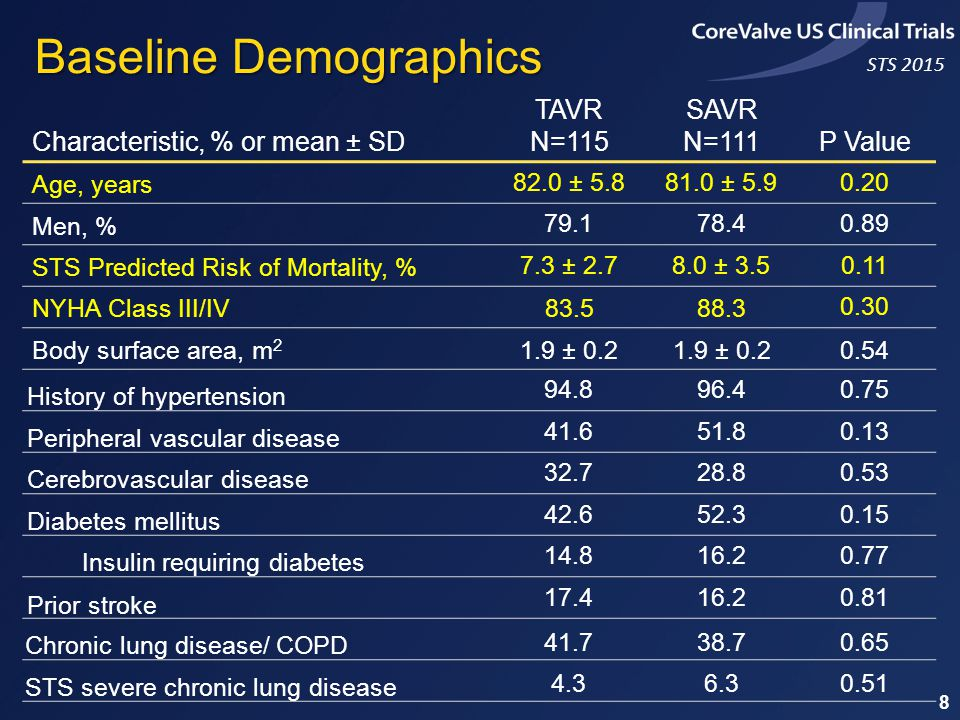 STS 2015 Characteristic, % or mean ± SD TAVR N=115 SAVR N=111P Value Age, years 82.0 ± 5.881.0 ± 5.90.20 Men, % 79.178.40.89 STS Predicted Risk of Mortality, % 7.3 ± 2.78.0 ± 3.50.11 NYHA Class III/IV83.588.3 0.30 Body surface area, m 2 1.9 ± 0.2 0.54 History of hypertension 94.896.40.75 Peripheral vascular disease 41.651.80.13 Cerebrovascular disease 32.728.80.53 Diabetes mellitus 42.652.30.15 Insulin requiring diabetes 14.816.20.77 Prior stroke 17.416.20.81 Chronic lung disease/ COPD 41.738.70.65 STS severe chronic lung disease 4.36.30.51 Baseline Demographics 8