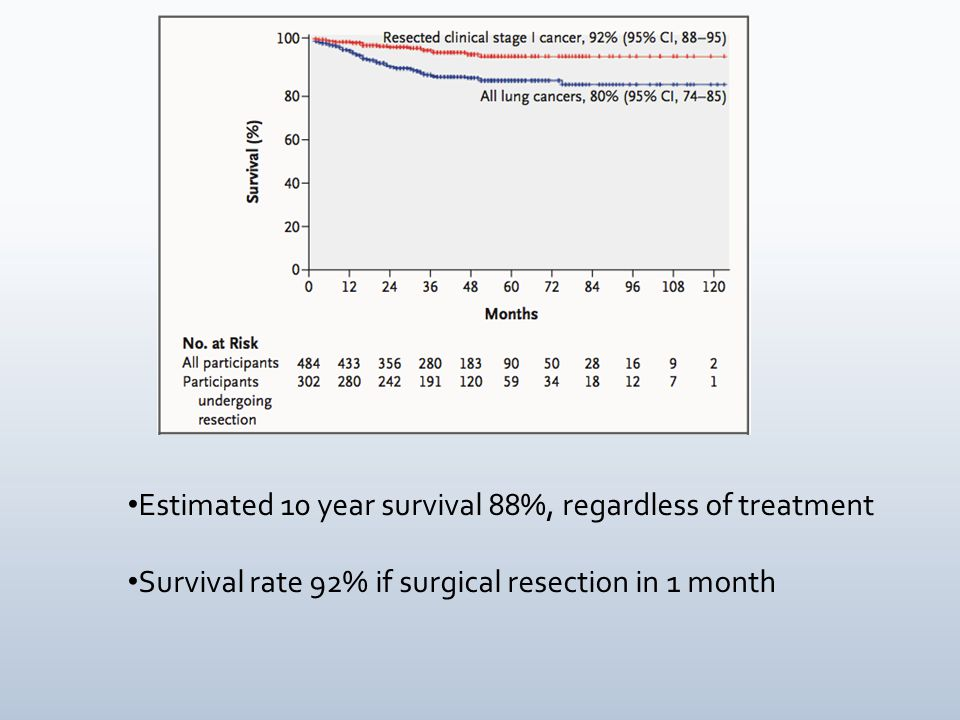 Estimated 10 year survival 88%, regardless of treatment Survival rate 92% if surgical resection in 1 month