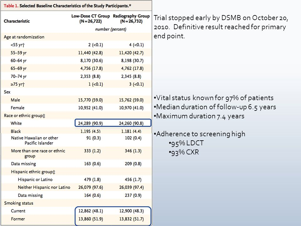 Vital status known for 97% of patients Median duration of follow-up 6.5 years Maximum duration 7.4 years Adherence to screening high 95% LDCT 93% CXR Trial stopped early by DSMB on October 20, 2010.