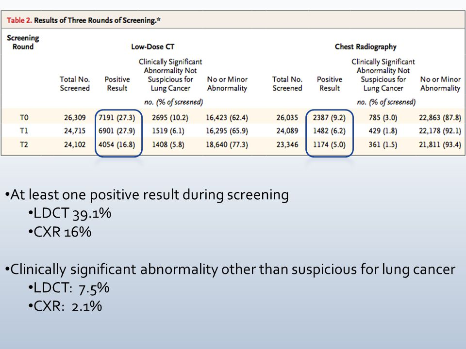 At least one positive result during screening LDCT 39.1% CXR 16% Clinically significant abnormality other than suspicious for lung cancer LDCT: 7.5% C