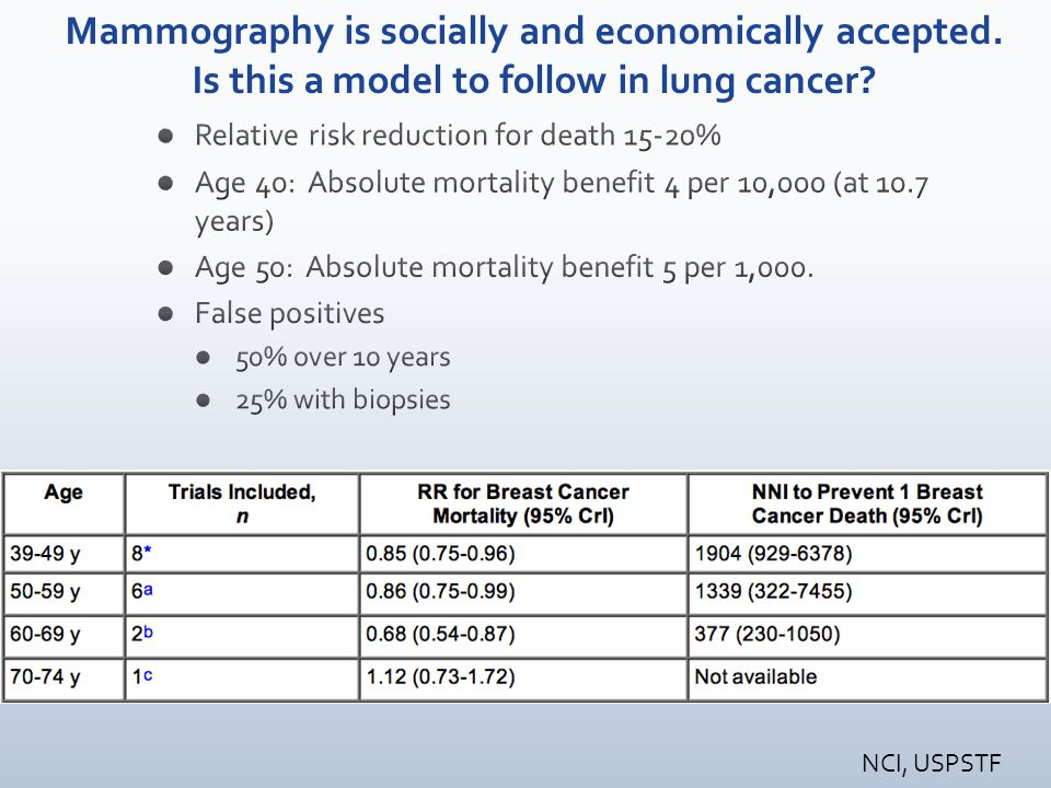 NCI, USPSTF Mammography is socially and economically accepted. Is this a model to follow in lung cancer?