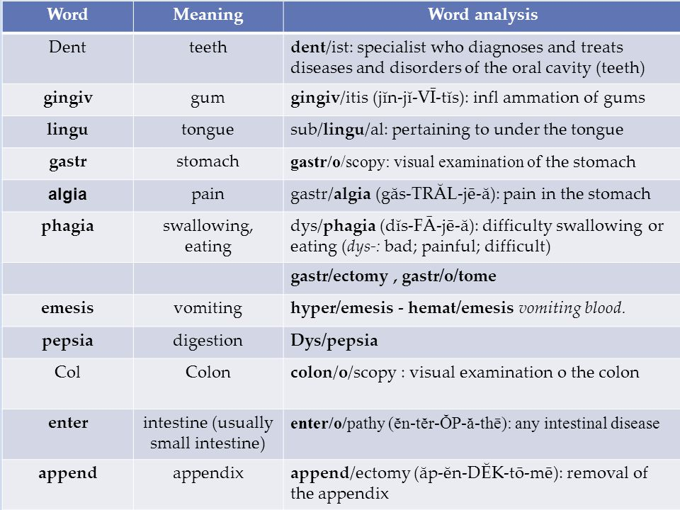 WordMeaningWord analysis Dentteethdent/ist: specialist who diagnoses and treats diseases and disorders of the oral cavity (teeth) gingivgumgingiv/itis
