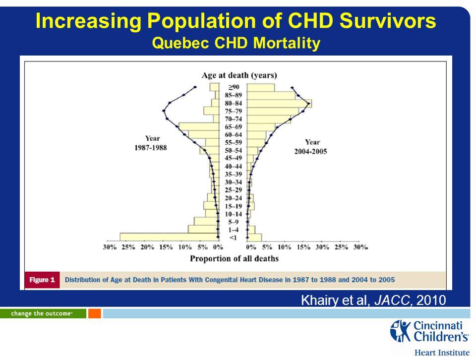 Increasing Population of CHD Survivors Quebec CHD Mortality Khairy et al, JACC, 2010