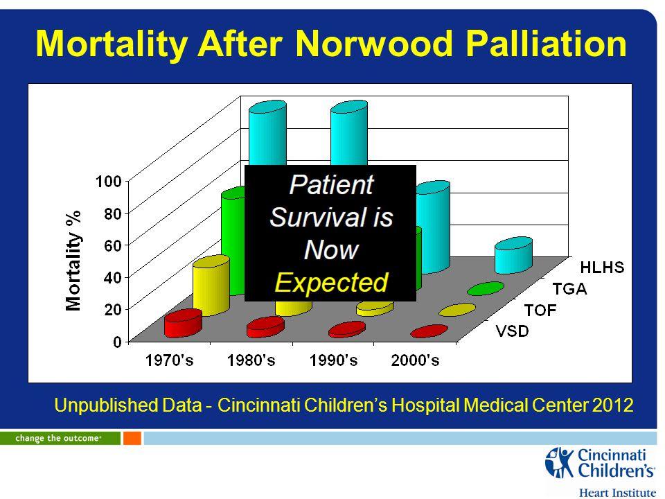 Mortality After Norwood Palliation Unpublished Data - Cincinnati Children's Hospital Medical Center 2012