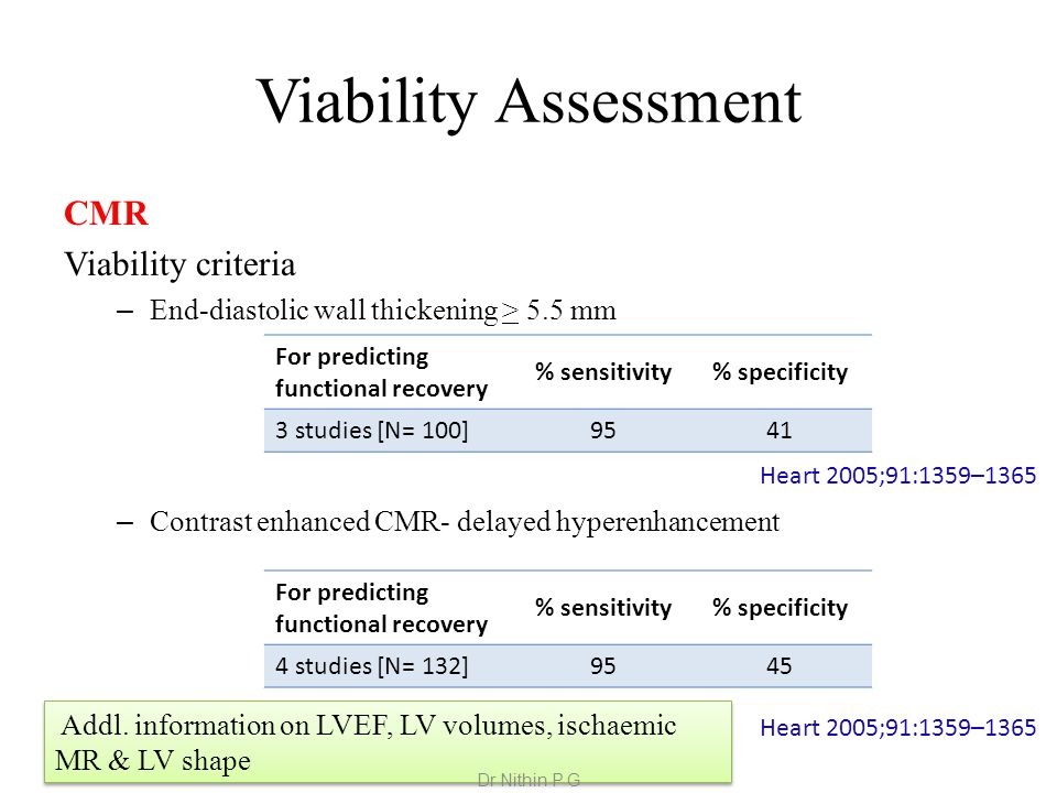 Viability Assessment CMR Viability criteria – End-diastolic wall thickening > 5.5 mm – Contrast enhanced CMR- delayed hyperenhancement For predicting functional recovery % sensitivity% specificity 3 studies [N= 100] 9541 For predicting functional recovery % sensitivity% specificity 4 studies [N= 132] 9545 Heart 2005;91:1359–1365 Addl.
