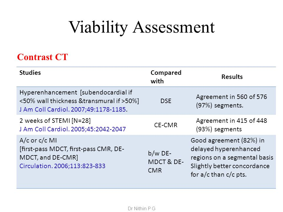 Viability Assessment Contrast CT Studies Compared with Results Hyperenhancement [subendocardial if 50%] J Am Coll Cardiol.