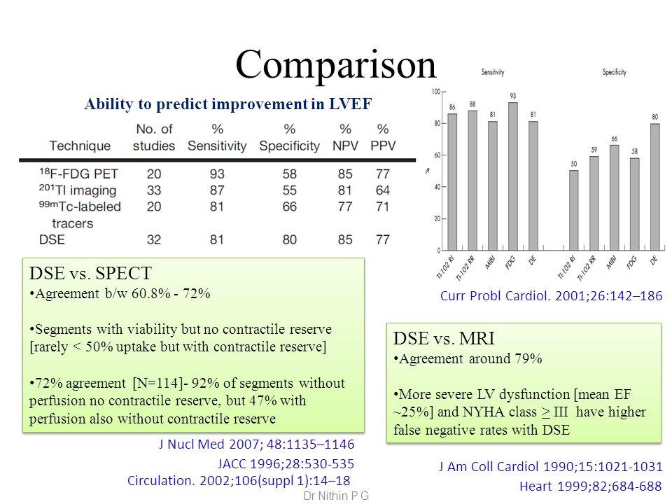 Comparison Ability to predict improvement in LVEF DSE vs.