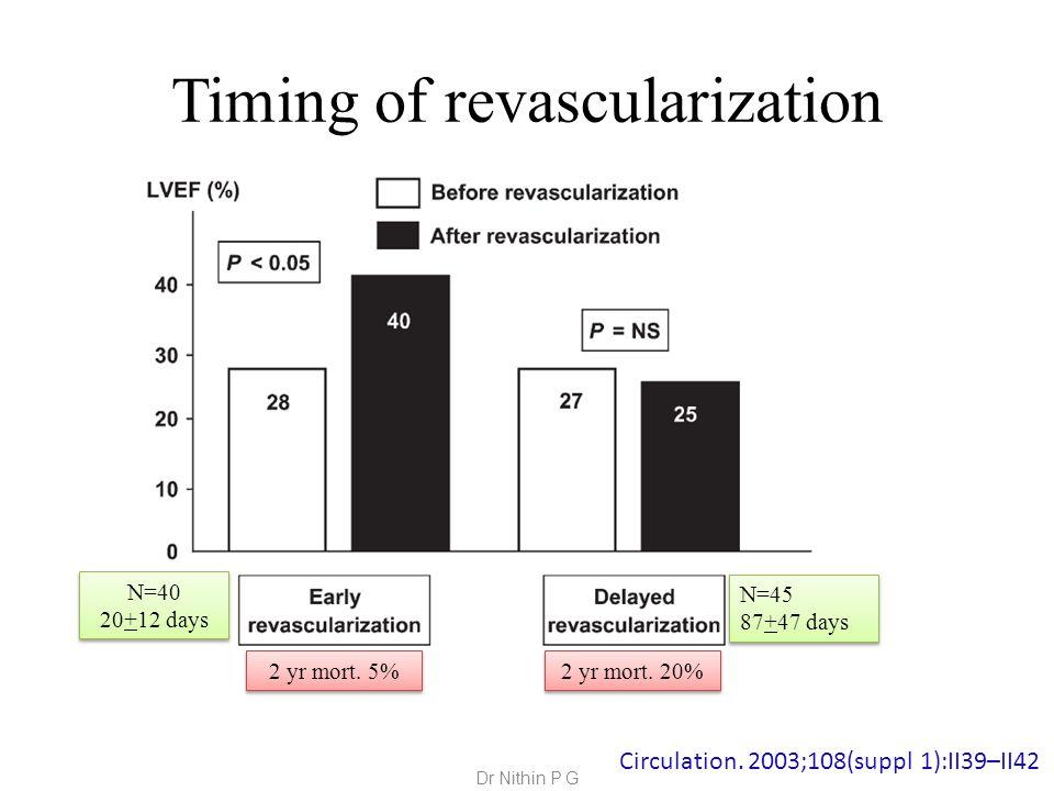 Timing of revascularization Circulation.