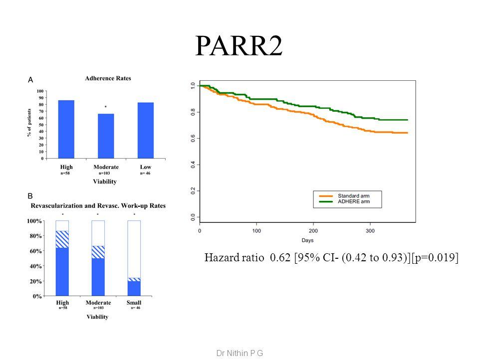 PARR2 Hazard ratio 0.62 [95% CI- (0.42 to 0.93)][p=0.019] Dr Nithin P G