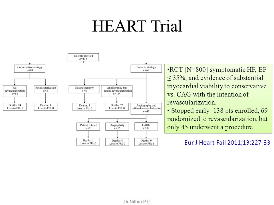 HEART Trial RCT [N=800] symptomatic HF, EF ≤ 35%, and evidence of substantial myocardial viability to conservative vs.
