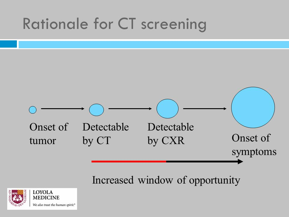 Rationale for CT screening Onset of tumor Detectable by CT Onset of symptoms Detectable by CXR Increased window of opportunity