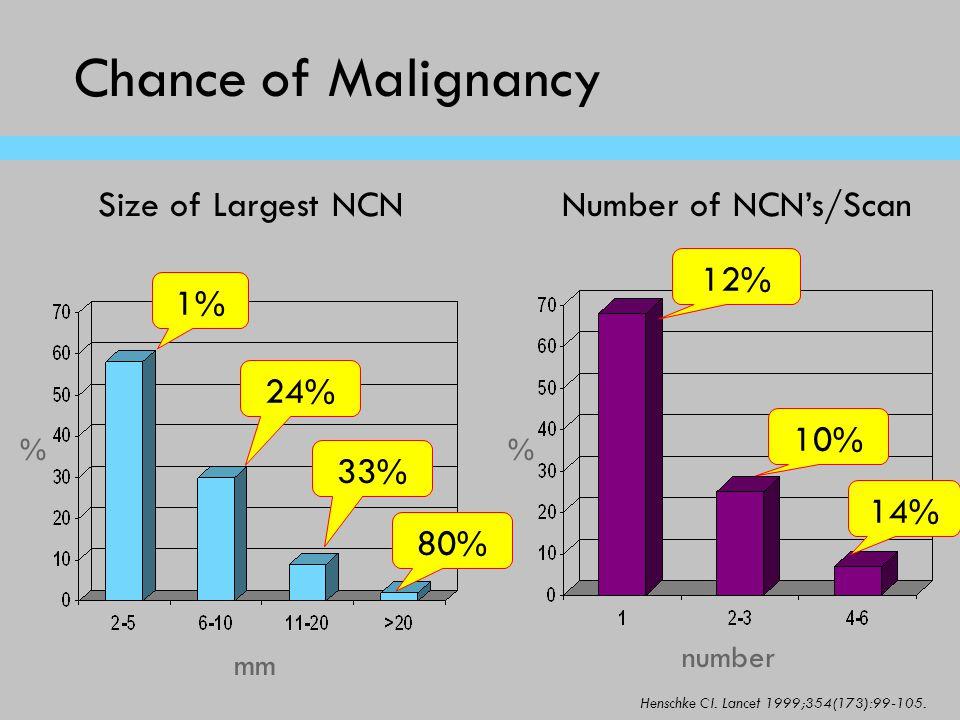 Chance of Malignancy % mm Size of Largest NCNNumber of NCN's/Scan number % 12% 10% 14% 1% 24% 33% 80% Henschke CI. Lancet 1999;354(173):99-105.