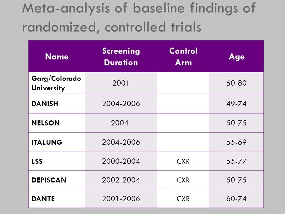 Meta-analysis of baseline findings of randomized, controlled trials Name Screening Duration Control Arm Age Garg/Colorado University 200150-80 DANISH2