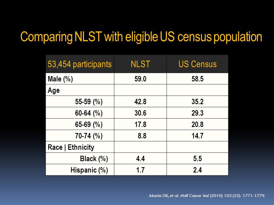 53,454 participantsNLST US Census Male (%)59.058.5 Age 55-59 (%)42.835.2 60-64 (%)30.629.3 65-69 (%)17.820.8 70-74 (%) 8.814.7 Race | Ethnicity Black (%)4.45.5 Hispanic (%)1.72.4 Comparing NLST with eligible US census population Aberle DR, et al.
