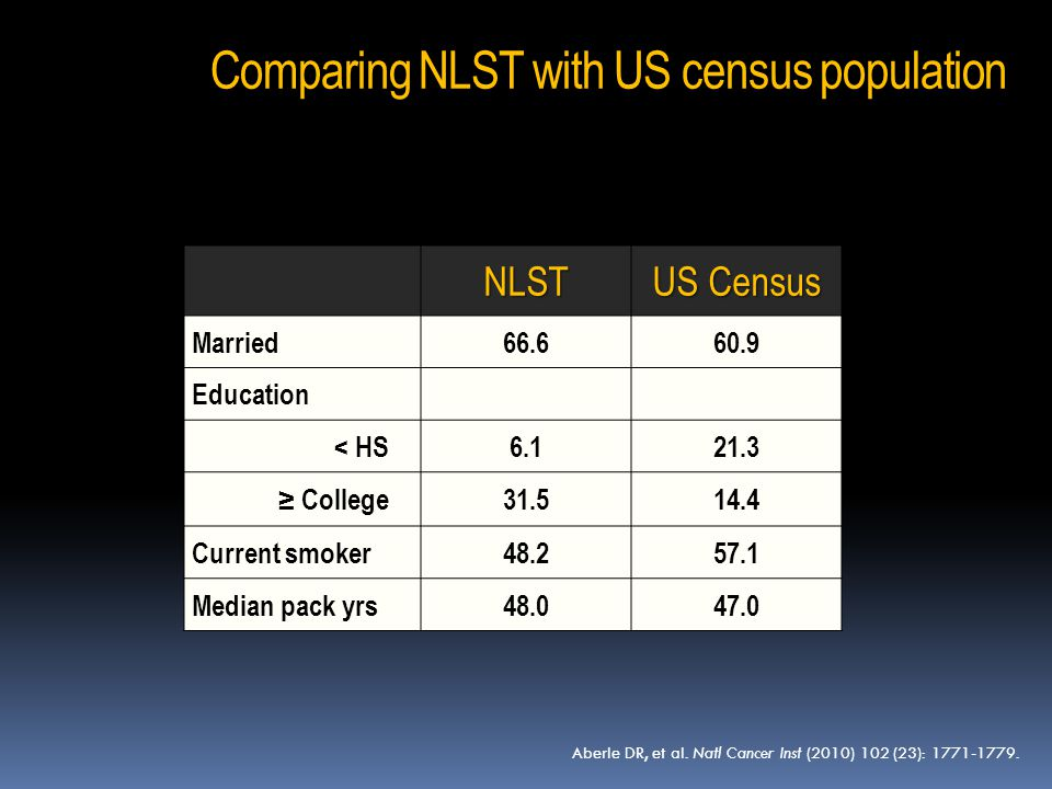 NLST US Census Married66.660.9 Education < HS6.121.3 ≥ College31.514.4 Current smoker48.257.1 Median pack yrs48.047.0 Comparing NLST with US census po