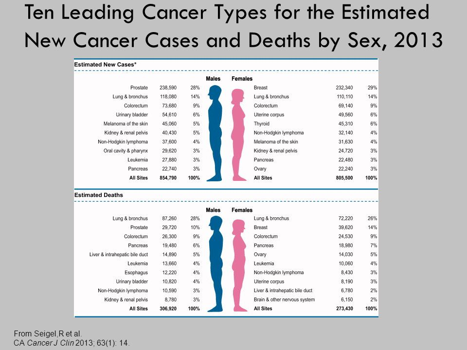 Ten Leading Cancer Types for the Estimated New Cancer Cases and Deaths by Sex, 2013 From Seigel,R et al.