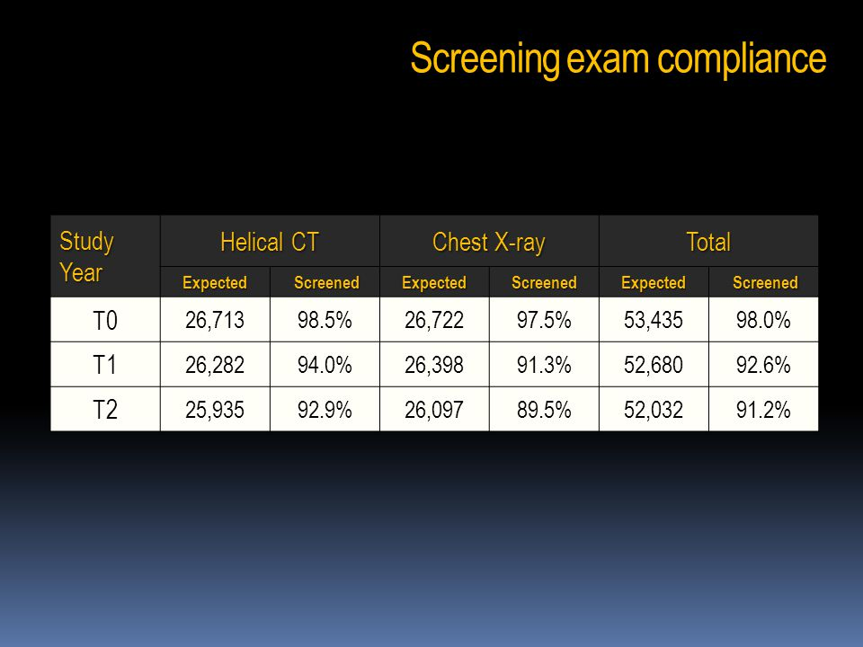Screening exam compliance Study Year Helical CT Chest X-ray Total Expected Screened ScreenedExpectedScreenedExpected T0 26,71398.5%26,72297.5%53,43598.0% T1 26,28294.0%26,39891.3%52,68092.6% T2 25,93592.9%26,09789.5%52,03291.2%