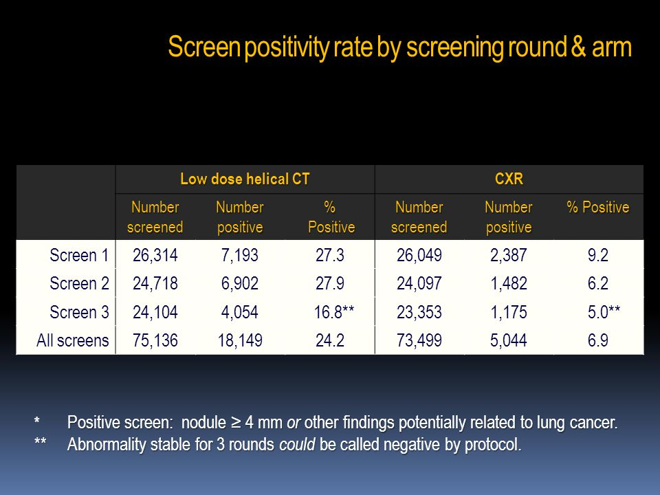 Screen positivity rate by screening round & arm Low dose helical CT CXR Number screened Number positive % Positive Positive Number screened Number pos