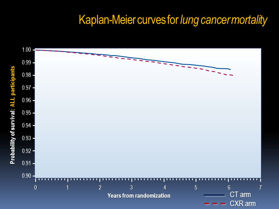 Kaplan-Meier curves for lung cancer mortality 1.00 0.99 0.98 0.97 0.96 0.95 0.94 0.93 0.92 0.91 0.90 01234567012345670123456701234567 Probability of survival: ALL participants CT arm CXR arm Years from randomization