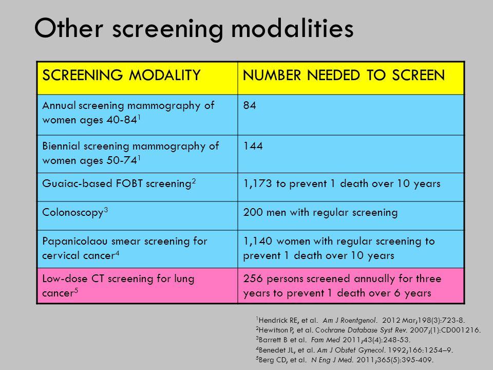 Other screening modalities SCREENING MODALITYNUMBER NEEDED TO SCREEN Annual screening mammography of women ages 40-84 1 84 Biennial screening mammogra