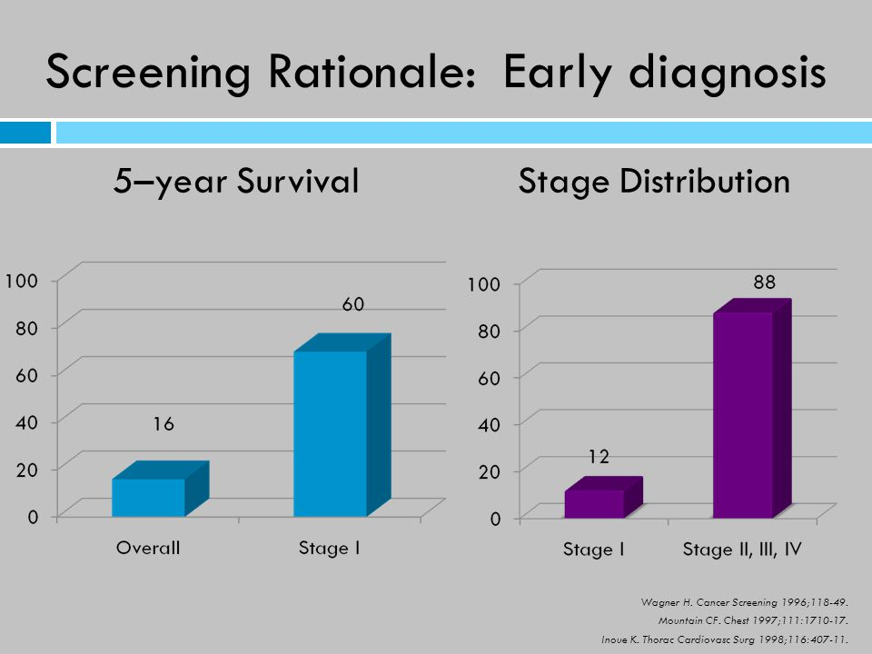 Screening Rationale: Early diagnosis 5–year Survival Stage Distribution Wagner H.