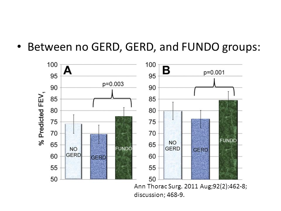 Between no GERD, GERD, and FUNDO groups: Ann Thorac Surg. 2011 Aug;92(2):462-8; discussion; 468-9.