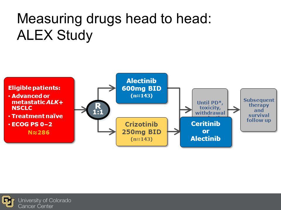 Measuring drugs head to head: ALEX Study Alectinib 600mg BID (n≈143) Alectinib 600mg BID (n≈143) Crizotinib 250mg BID (n≈143) Crizotinib 250mg BID (n≈