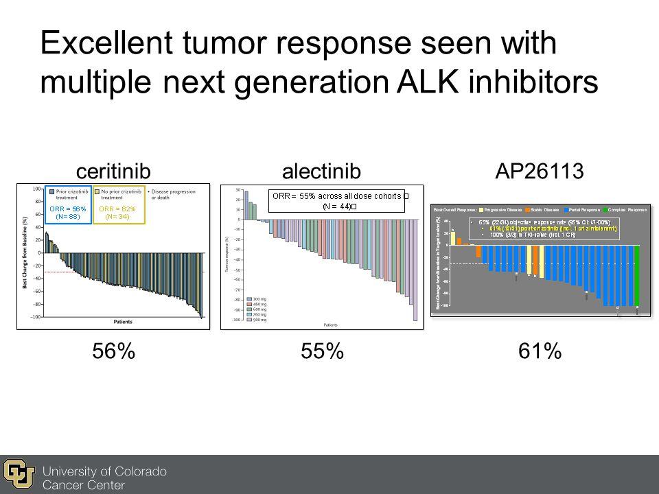 Excellent tumor response seen with multiple next generation ALK inhibitors ceritinibalectinibAP26113 56%55%61%