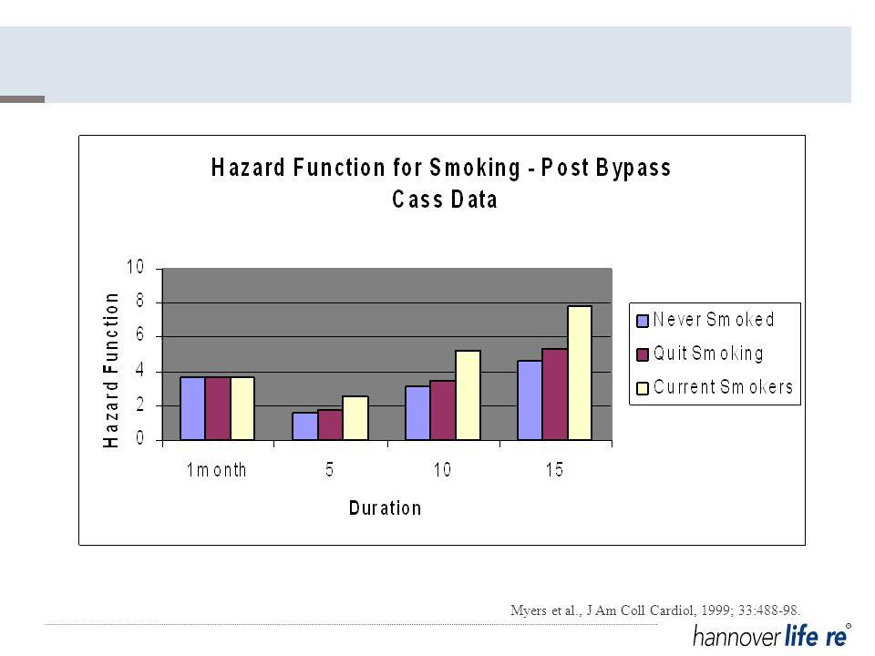 Myers et al., J Am Coll Cardiol, 1999; 33:488-98.