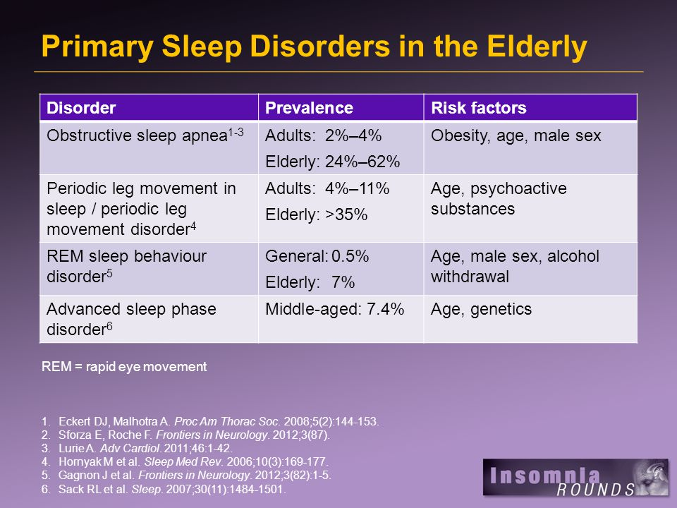 Primary Sleep Disorders in the Elderly 1.Eckert DJ, Malhotra A.
